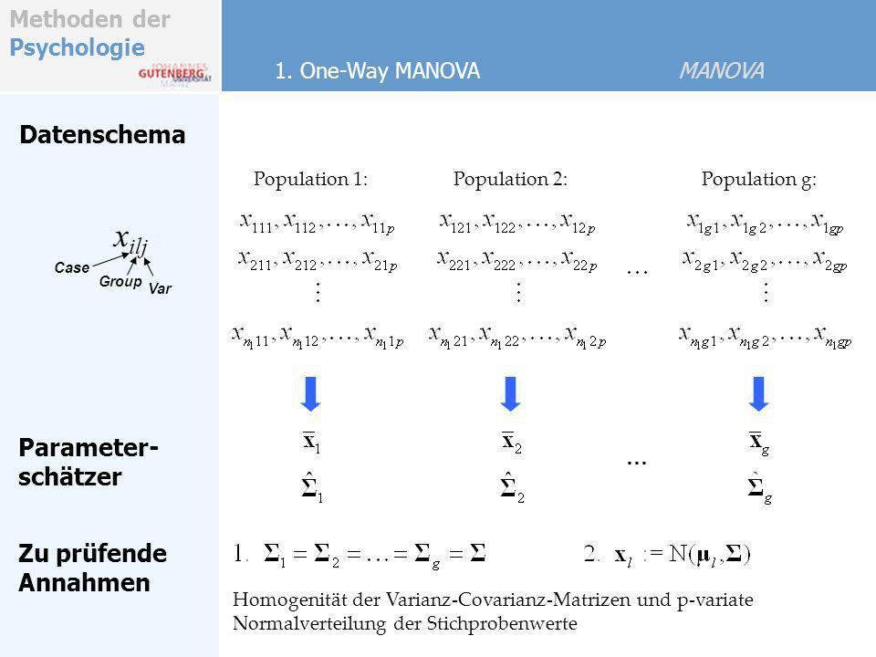 Methoden der Psychologie MANOVA Modell 1D Analog Grand Mean abziehen, Kreuzprodukt bilden, und summieren über Fälle ergibt: Totale QS und Kreuzprodukte Treatment QS und Kreuzprodukte Fehler QS und Kreuzprodukte p x p Matrizen Additive Zerlegung BeobachtungGrand MeanTreatmenteffektFehlerkomponente Additives Modell zum Vergleich von Centroiden aus g Populationen mit e il unabhängigen und N(0, S ) verteilten Fehlerkomponenten.