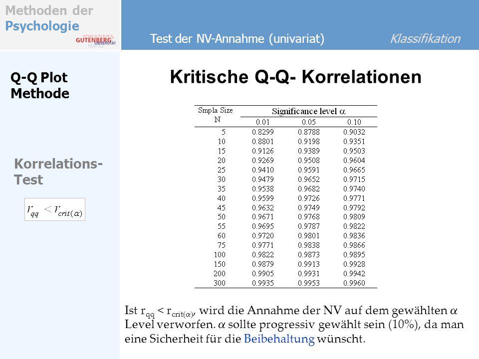 Methoden der Psychologie Kritische Q-Q- Korrelationen Korrelations- Test Test der NV-Annahme (univariat) Klassifikation Q-Q Plot Methode Ist r qq < r