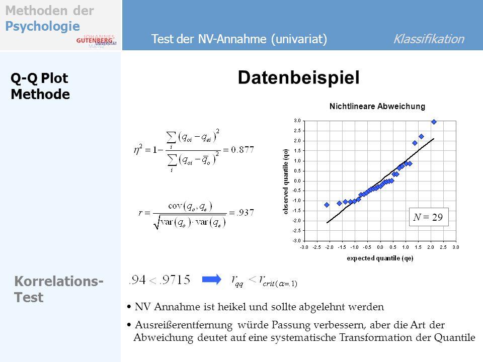 Methoden der Psychologie Datenbeispiel Test der NV-Annahme (univariat) Klassifikation Q-Q Plot Methode Korrelations- Test NV Annahme ist heikel und so