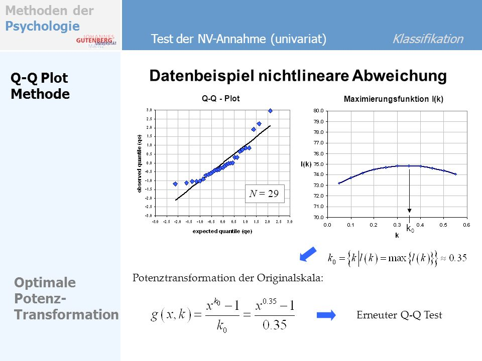 Methoden der Psychologie Datenbeispiel nichtlineare Abweichung Test der NV-Annahme (univariat) Klassifikation Q-Q Plot Methode Optimale Potenz- Transf