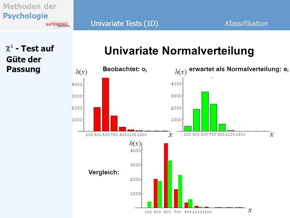 Methoden der Psychologie Univariate Tests (1D) Klassifikation - Test auf Güte der Passung Univariate Normalverteilung Beobachtet: o i 1003005007009001