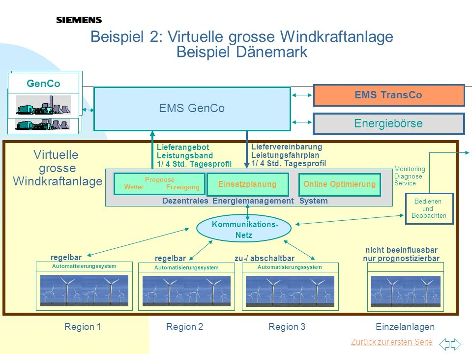 Zurück zur ersten Seite 25 Beispiel 2: Virtuelle grosse Windkraftanlage Beispiel Dänemark Sonstige Kraftwerke Bedienen und Beobachten Virtuelle grosse