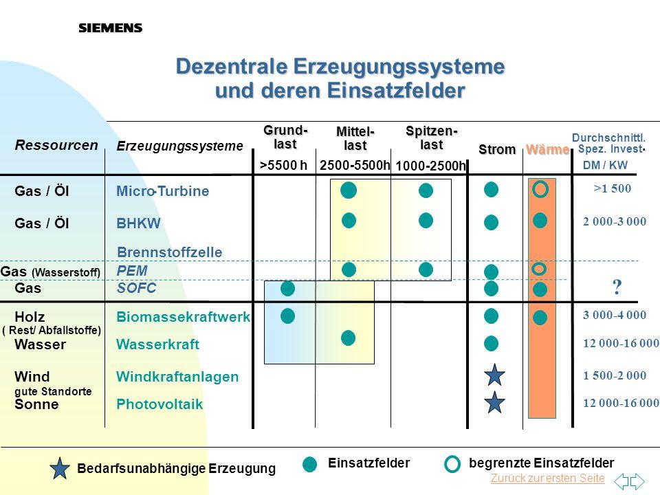 Ressourcen Erzeugungssysteme Grund- last Mittel- last Strom Wärme Spez.Invest. >5500 h 2500-5500h 1000-2500h DM / KW Gas / ÖlMicro-Turbine >1 500 Gas