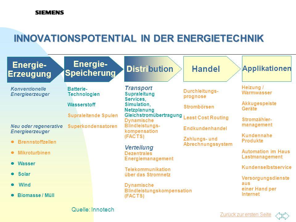 INNOVATIONSPOTENTIAL IN DER ENERGIETECHNIK Energie- Erzeugung Energie- Speicherung DistributionHandel Applikationen Konventionelle Energieerzeuger Neu
