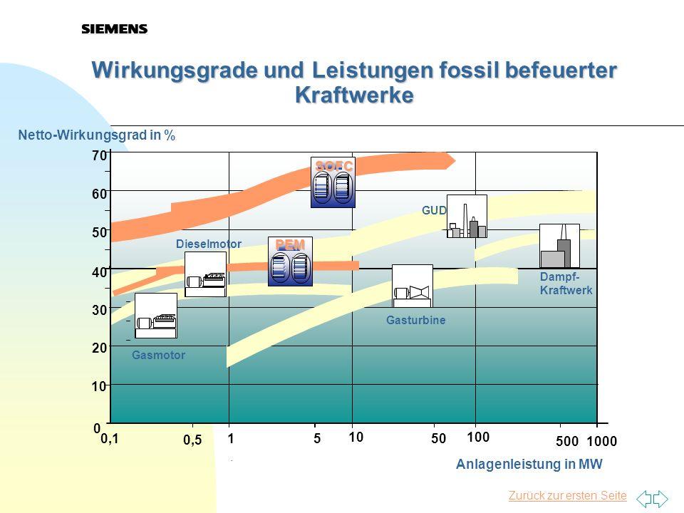 Zurück zur ersten Seite Wirkungsgrade und Leistungen fossil befeuerter Kraftwerke 40 50 60 70 1000500 100 50 10 51 0,5 0,1 0 10 20 30 Anlagenleistung