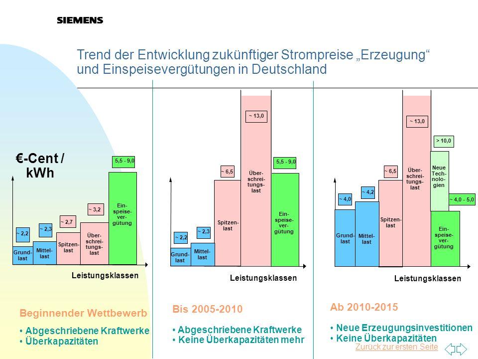 Zurück zur ersten Seite Trend der Entwicklung zukünftiger Strompreise Erzeugung und Einspeisevergütungen in Deutschland Bis 2005-2010 Abgeschriebene K
