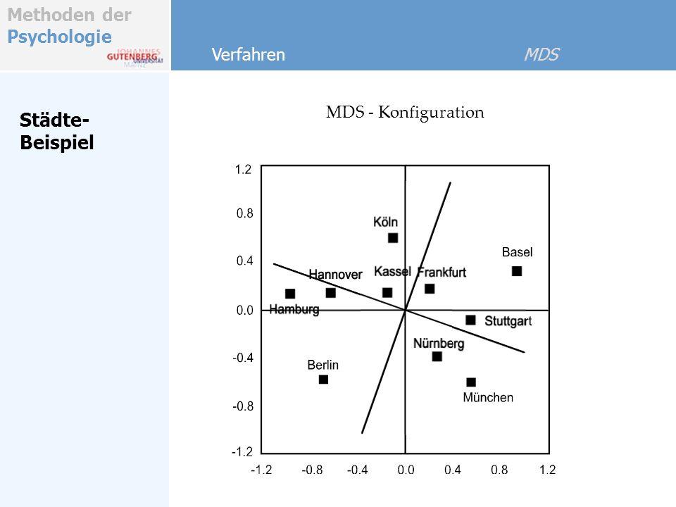 Methoden der Psychologie Verfahren MDS MDS - Konfiguration Städte- Beispiel