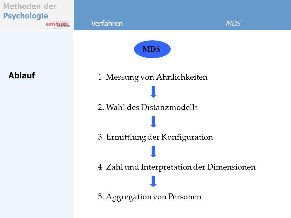 Methoden der Psychologie Ablauf 1. Messung von Ähnlichkeiten MDS Verfahren MDS 2. Wahl des Distanzmodells 3. Ermittlung der Konfiguration 4. Zahl und
