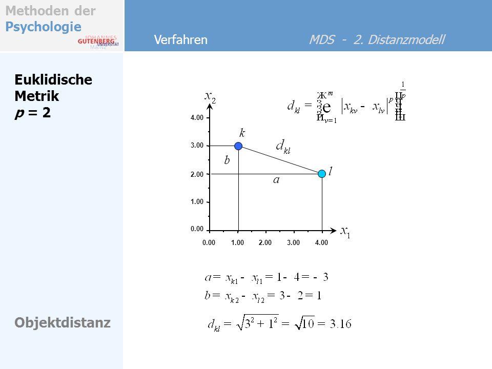 Methoden der Psychologie Euklidische Metrik p = 2 Verfahren MDS - 2. Distanzmodell Objektdistanz l 0.001.002.003.004.00 0.00 1.00 2.00 3.00 4.00 k a b