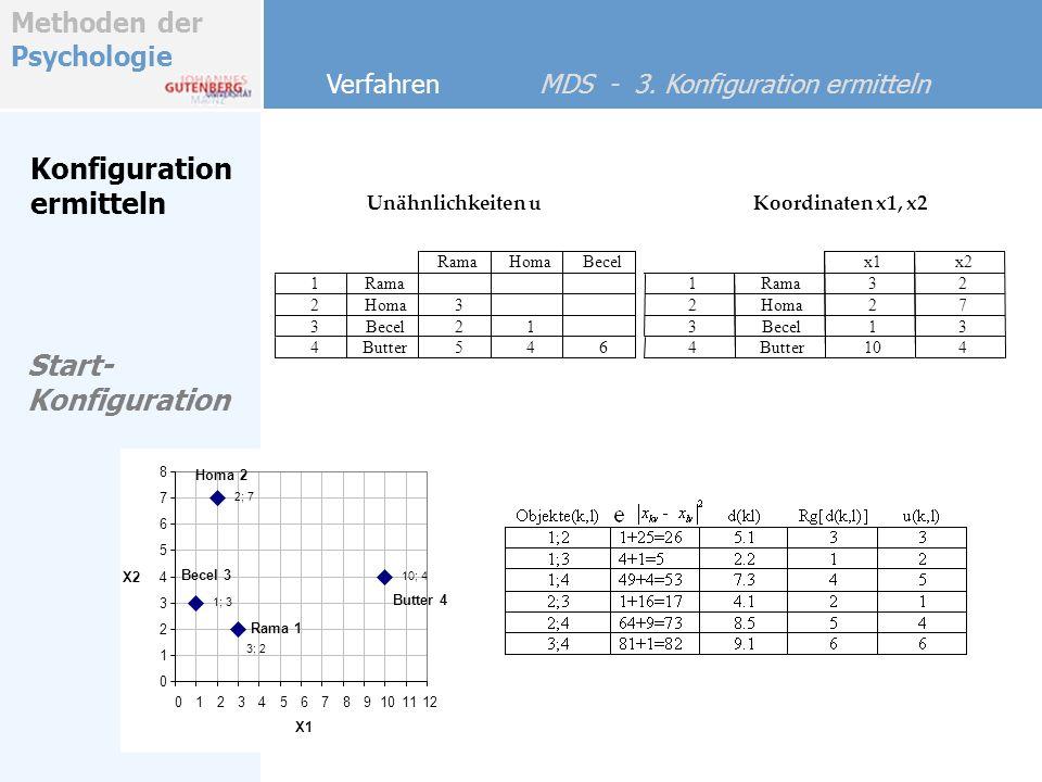 Methoden der Psychologie Konfiguration ermitteln Verfahren MDS - 3. Konfiguration ermitteln Unähnlichkeiten uKoordinaten x1, x2 645Butter4 12Becel3 3H