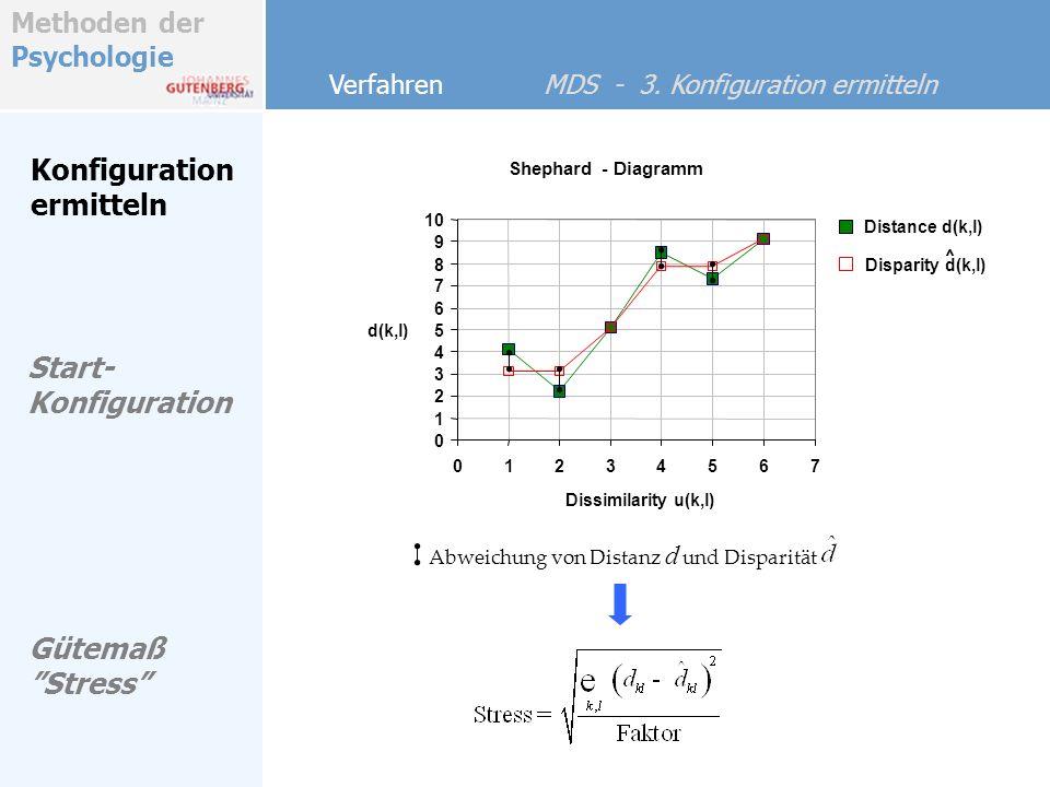 Methoden der Psychologie Konfiguration ermitteln Verfahren MDS - 3. Konfiguration ermitteln Start- Konfiguration Shephard - Diagramm 0 1 2 3 4 5 6 7 8