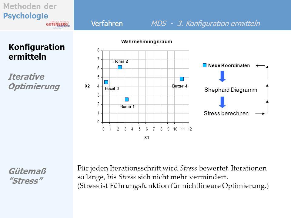 Methoden der Psychologie Konfiguration ermitteln Verfahren MDS - 3. Konfiguration ermitteln Iterative Optimierung Wahrnehmungsraum 0 1 2 3 4 5 6 7 8 0