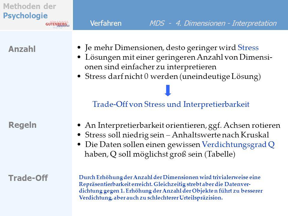 Methoden der Psychologie Verfahren MDS - 4. Dimensionen - Interpretation Je mehr Dimensionen, desto geringer wird Stress Lösungen mit einer geringeren