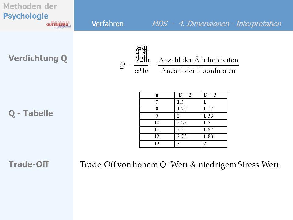 Methoden der Psychologie Verfahren MDS - 4. Dimensionen - Interpretation Q - Tabelle Trade-Off Verdichtung Q Trade-Off von hohem Q- Wert & niedrigem S