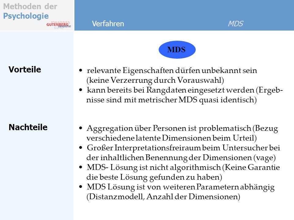 Methoden der Psychologie Konfiguration ermitteln Verfahren MDS - 3.
