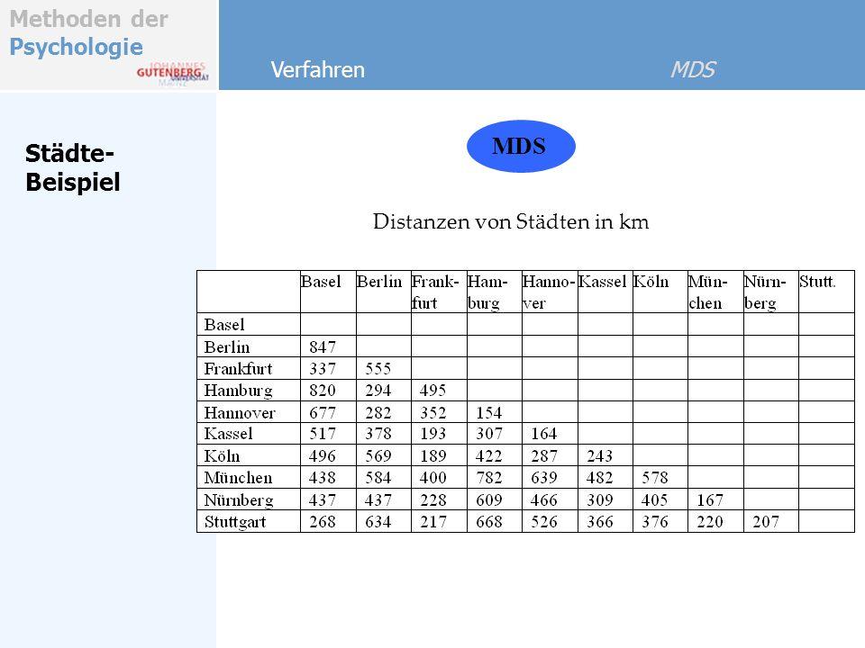 Methoden der Psychologie Städte- Beispiel MDS Verfahren MDS Distanzen von Städten in km