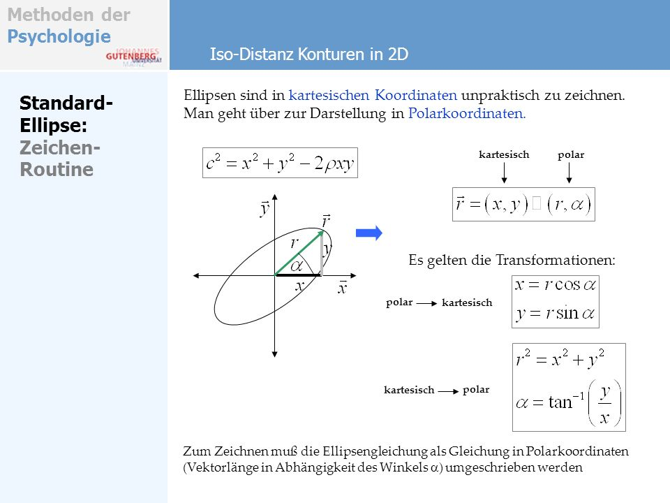 Methoden der Psychologie Standard- Ellipse: Zeichen- Routine Von der Darstellung in Polarkoordinaten kann einfach in kartesische Koordinaten zurückgerechnet werden (Setzen der Ellipsenpunkte) Setze damit 1.