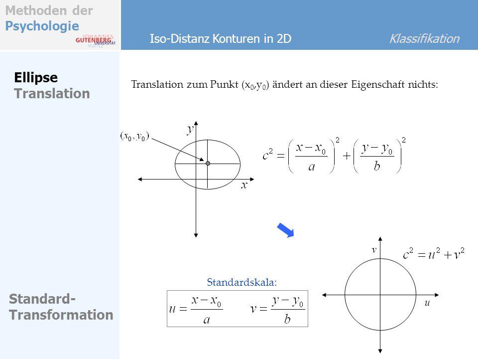 Methoden der Psychologie Ellipse Translation Translation zum Punkt (x 0,y 0 ) ändert an dieser Eigenschaft nichts: u v Iso-Distanz Konturen in 2D Klas