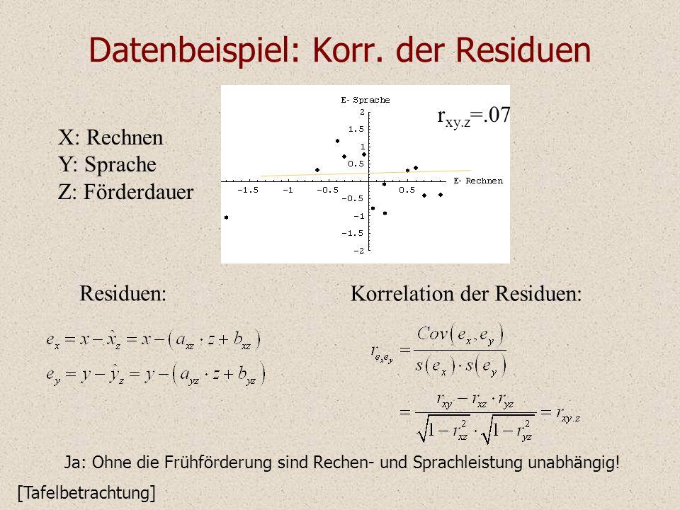 Datenbeispiel: Korr. der Residuen X: Rechnen Y: Sprache Z: Förderdauer Ja: Ohne die Frühförderung sind Rechen- und Sprachleistung unabhängig! r xy.z =