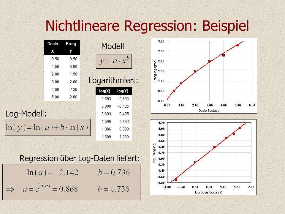 Nichtlineare Regression: Beispiel Modell DosisErreg XY 0.50 1.000.90 2.001.50 3.002.00 4.002.30 5.002.80 Regression über Log-Daten liefert: Log-Modell