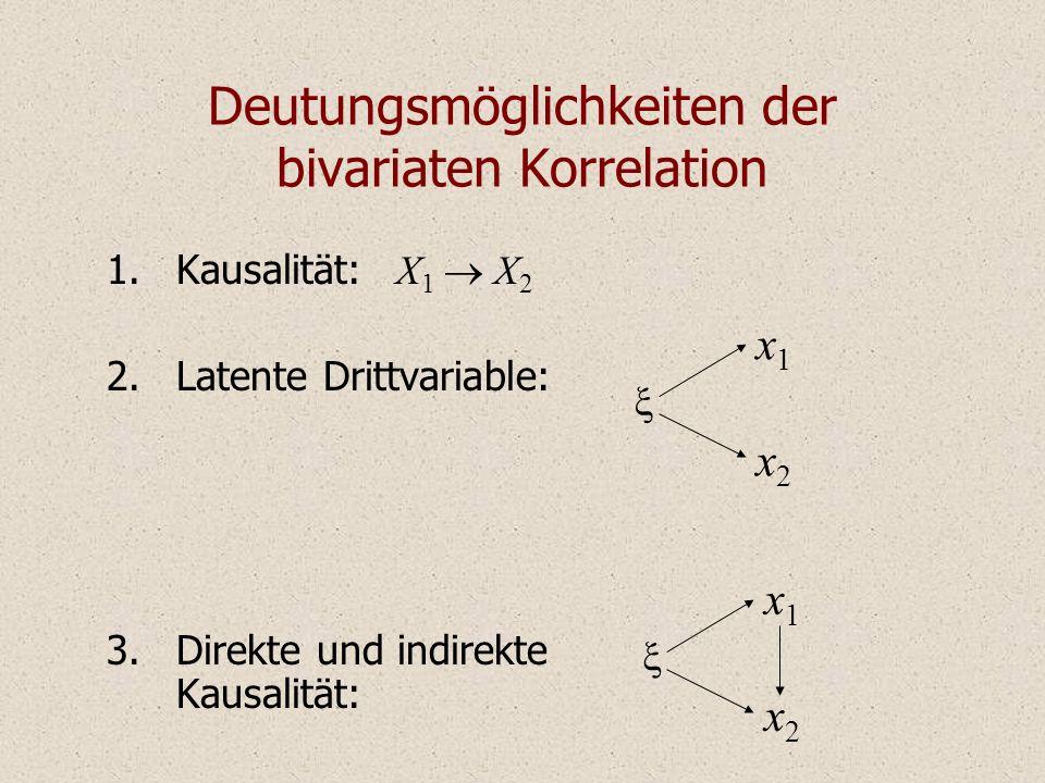 Deutungsmöglichkeiten der bivariaten Korrelation 1.Kausalität: X 1 X 2 2.Latente Drittvariable: 3.Direkte und indirekte Kausalität: x1x1 x2x2 x1x1 x2x