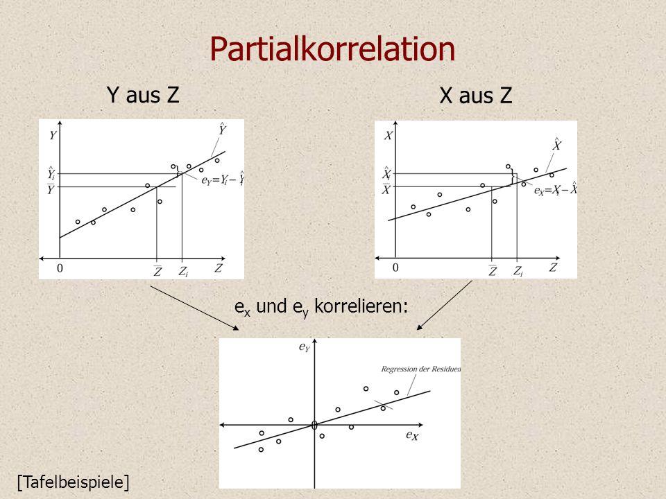 Datenbeispiel X: Rechnen Y: Sprache Z: Förderdauer r yz =.73 Korreliert Rechen und Sprache nur, weil die Kinder Frühförderung erhalten haben.