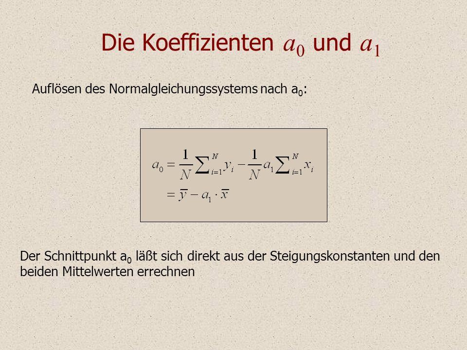 Die Koeffizienten a 0 und a 1 Der Schnittpunkt a 0 läßt sich direkt aus der Steigungskonstanten und den beiden Mittelwerten errechnen Auflösen des Normalgleichungssystems nach a 0 :