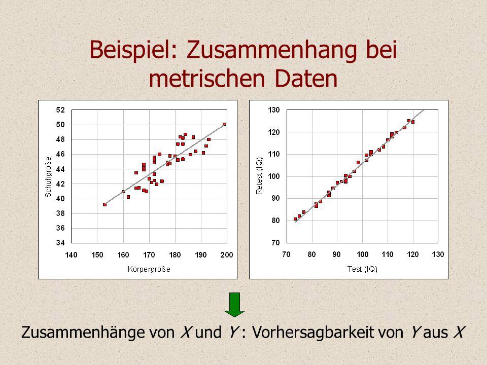 Beispiel: Zusammenhang bei metrischen Daten Zusammenhänge von X und Y : Vorhersagbarkeit von Y aus X