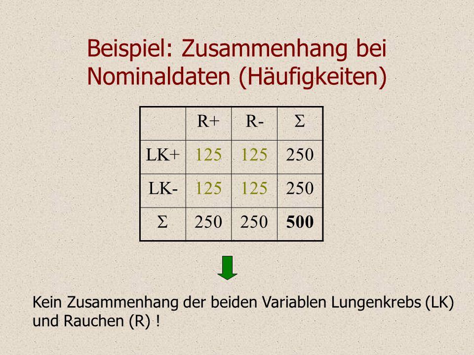 Beispiel: Zusammenhang bei Nominaldaten (Häufigkeiten) Kein Zusammenhang der beiden Variablen Lungenkrebs (LK) und Rauchen (R) .