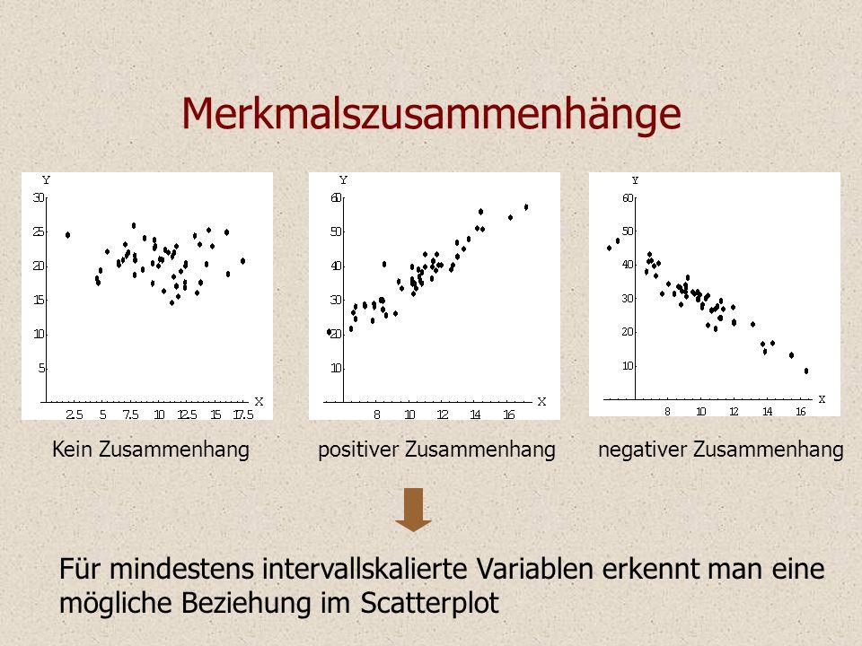 Merkmalszusammenhänge Kein Zusammenhangpositiver Zusammenhangnegativer Zusammenhang Für mindestens intervallskalierte Variablen erkennt man eine mögliche Beziehung im Scatterplot