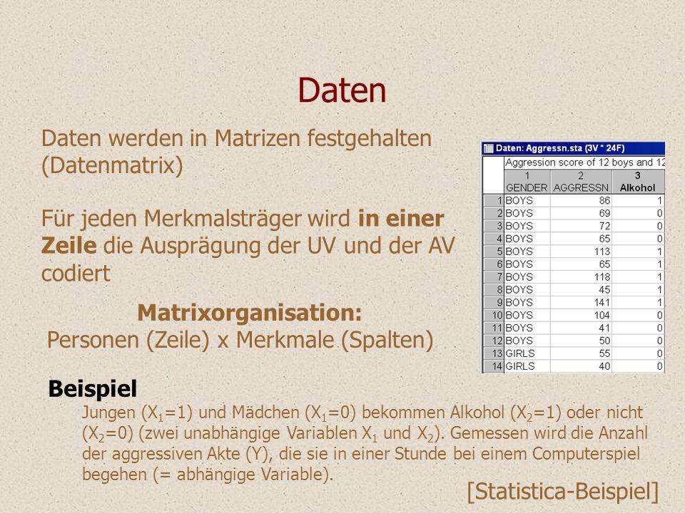 Daten Daten werden in Matrizen festgehalten (Datenmatrix) Für jeden Merkmalsträger wird in einer Zeile die Ausprägung der UV und der AV codiert Matrix