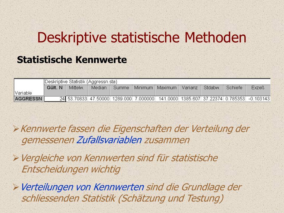Statistische Kennwerte Deskriptive statistische Methoden Kennwerte fassen die Eigenschaften der Verteilung der gemessenen Zufallsvariablen zusammen Ve