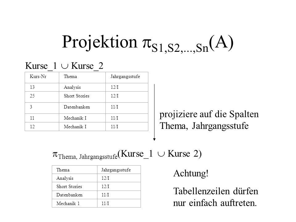 Projektion S1,S2,...,Sn (A) Kurse_1 Kurse_2 Kurs-NrThemaJahrgangsstufe 13Analysis12/I 25Short Stories12/I 3Datenbanken11/I 11Mechanik I11/I 12Mechanik I11/I projiziere auf die Spalten Thema, Jahrgangsstufe ThemaJahrgangsstufe Analysis12/I Short Stories12/I Datenbanken11/I Mechanik 111/I Thema, Jahrgangsstufe (Kurse_1 Kurse 2) Achtung.