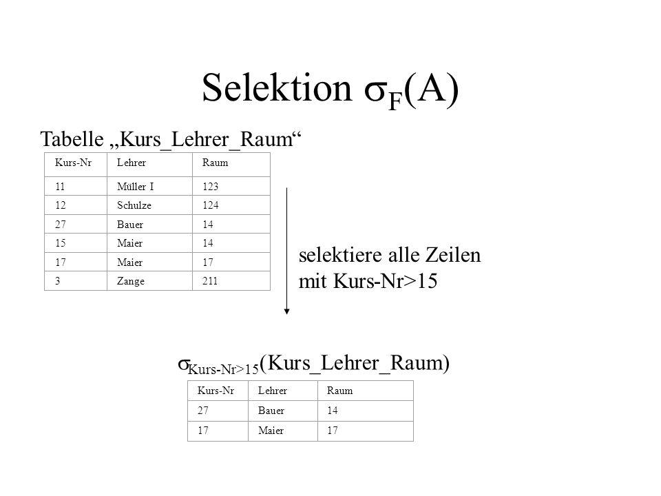 Selektion F (A) Kurs-NrLehrerRaum 11Müller I123 12Schulze124 27Bauer14 15Maier14 17Maier17 3Zange211 Tabelle Kurs_Lehrer_Raum Kurs-Nr>15 (Kurs_Lehrer_Raum) Kurs-NrLehrerRaum 27Bauer14 17Maier17 selektiere alle Zeilen mit Kurs-Nr>15