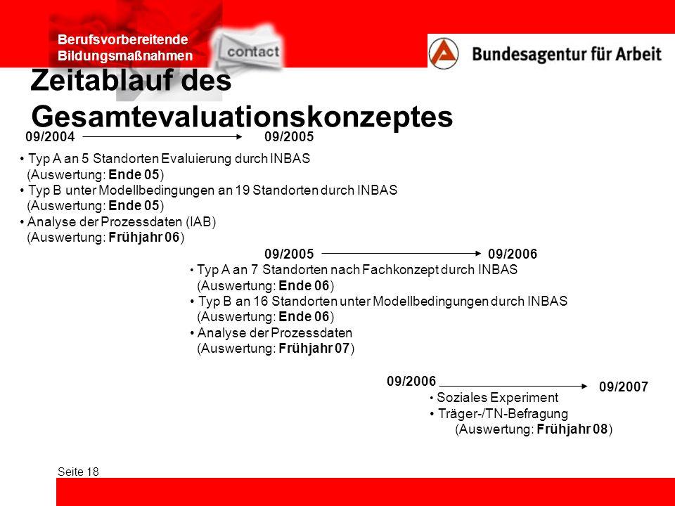 Berufsvorbereitende Bildungsmaßnahmen Seite 18 Zeitablauf des Gesamtevaluationskonzeptes 09/200409/2005 Typ A an 5 Standorten Evaluierung durch INBAS