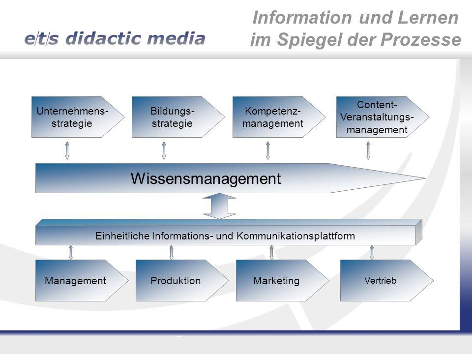 Unternehmens- strategie Bildungs- strategie Kompetenz- management Content- Veranstaltungs- management Wissensmanagement Einheitliche Informations- und