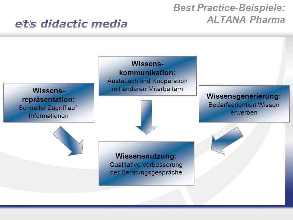 Wissensgenerierung: Bedarfsorientiert Wissen erwerben Wissens- kommunikation: Austausch und Kooperation mit anderen Mitarbeitern Wissens- repräsentati