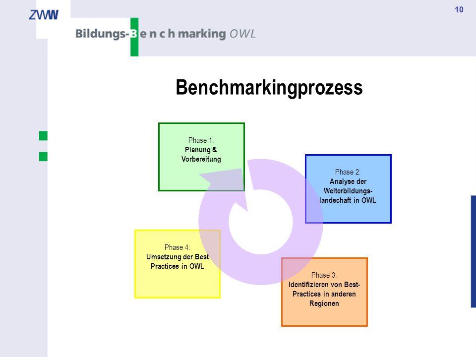 10 Benchmarkingprozess Phase 1: Planung & Vorbereitung Phase 2: Analyse der Weiterbildungs- landschaft in OWL Phase 4: Umsetzung der Best Practices in
