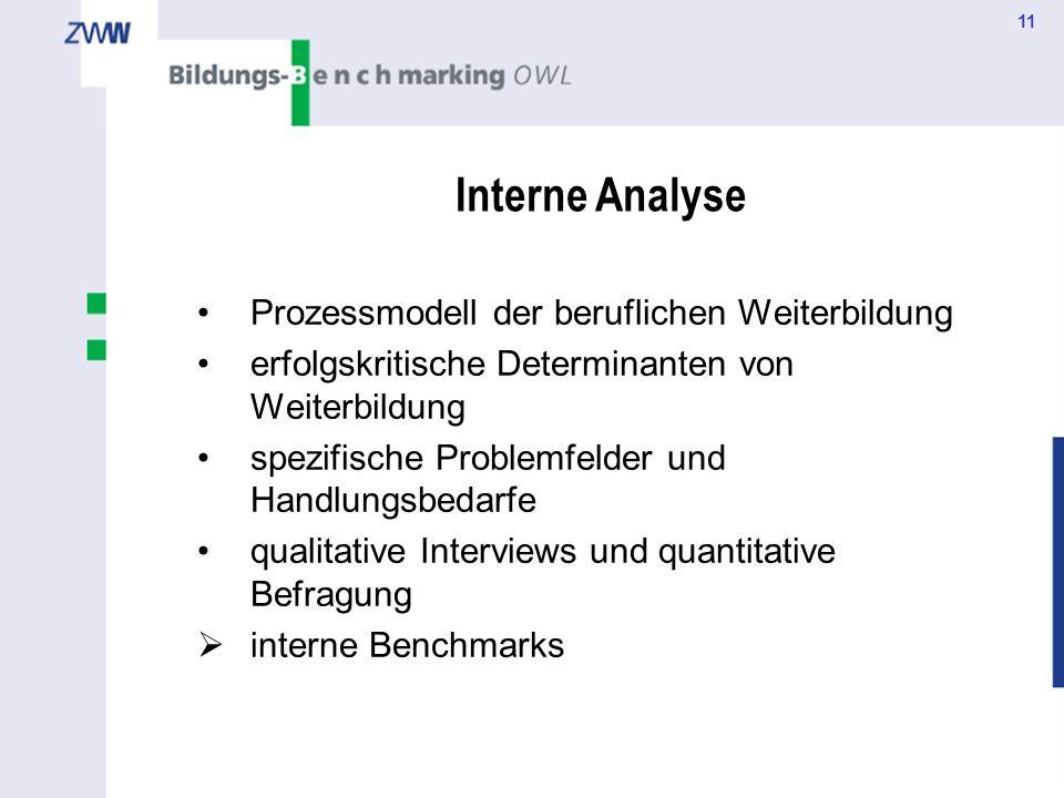 11 Interne Analyse Prozessmodell der beruflichen Weiterbildung erfolgskritische Determinanten von Weiterbildung spezifische Problemfelder und Handlung