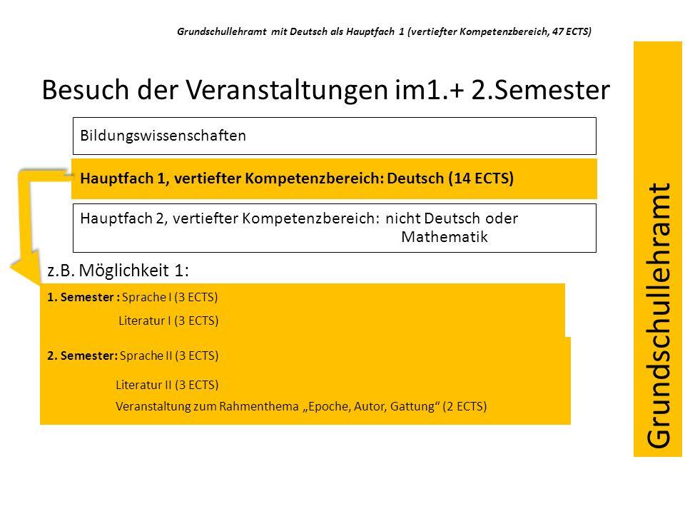 Grundschullehramt mit Deutsch als Hauptfach 1 (vertiefter Kompetenzbereich, 47 ECTS) Besuch der Veranstaltungen im1.+ 2.Semester Bildungswissenschaften Hauptfach 1, vertiefter Kompetenzbereich: Deutsch (14 ECTS) Hauptfach 2, vertiefter Kompetenzbereich: nicht Deutsch oder Mathematik 1.