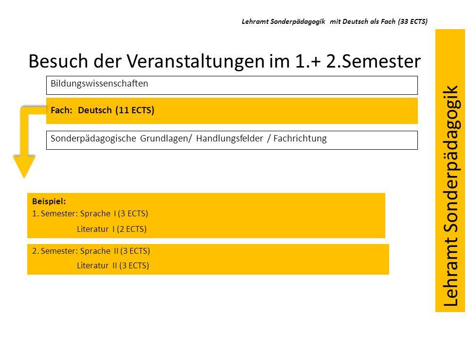Lehramt Sonderpädagogik mit Deutsch als Fach (33 ECTS) Besuch der Veranstaltungen im 1.+ 2.Semester Bildungswissenschaften Fach: Deutsch (11 ECTS) Son