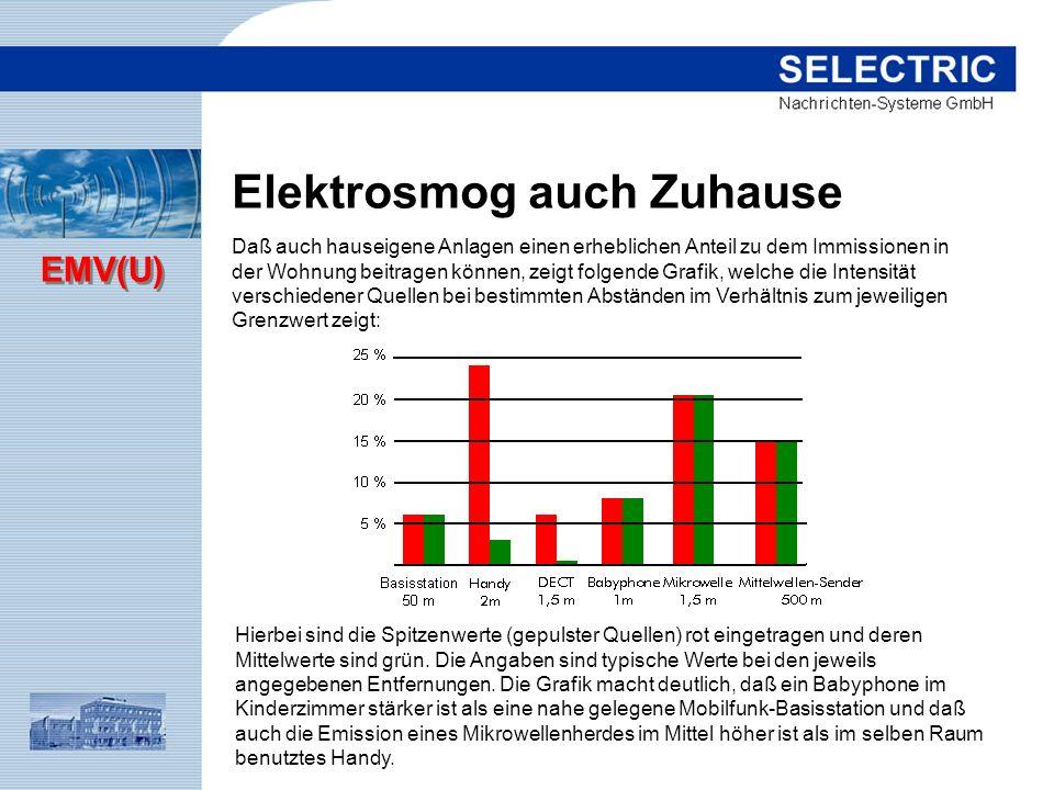 EMV(U) Elektrosmog auch Zuhause Daß auch hauseigene Anlagen einen erheblichen Anteil zu dem Immissionen in der Wohnung beitragen können, zeigt folgend