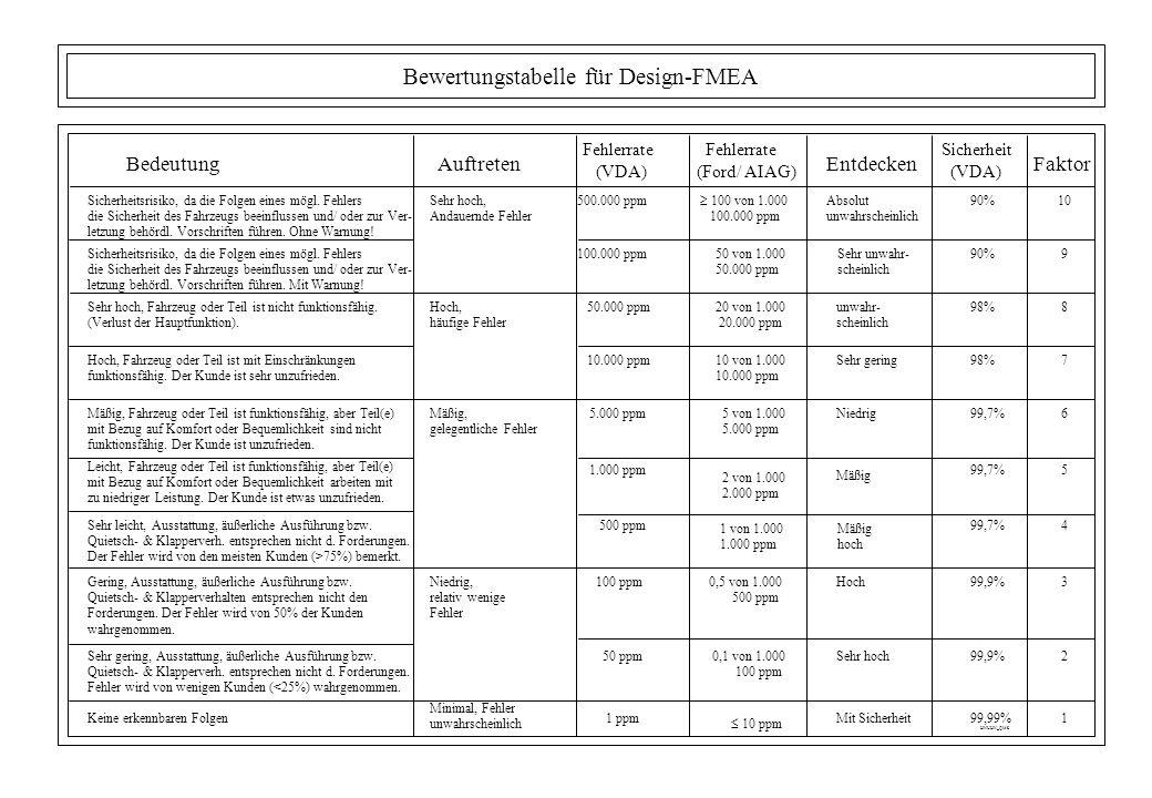Bewertungstabelle für Design-FMEA BedeutungAuftreten Fehlerrate (Ford/ AIAG) Fehlerrate (VDA) Sicherheit (VDA) Entdecken Sicherheitsrisiko, da die Fol