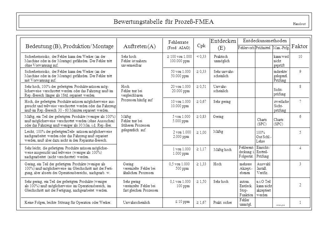 Bewertungstabelle für Prozeß-FMEA Bedeutung (B), Produktion/ MontageAuftreten (A) Entdeckunsmethoden Sicherheitsrisiko, der Fehler kann den Werker (an