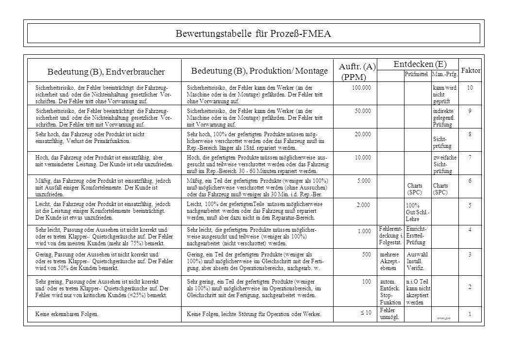 Bewertungstabelle für Prozeß-FMEA Entdecken (E) Faktor 10 9 8 7 6 5 4 3 2 1 Auftr. (A) (PPM) 100.000 50.000 20.000 10.000 5.000 2.000 1.000 500 100 10