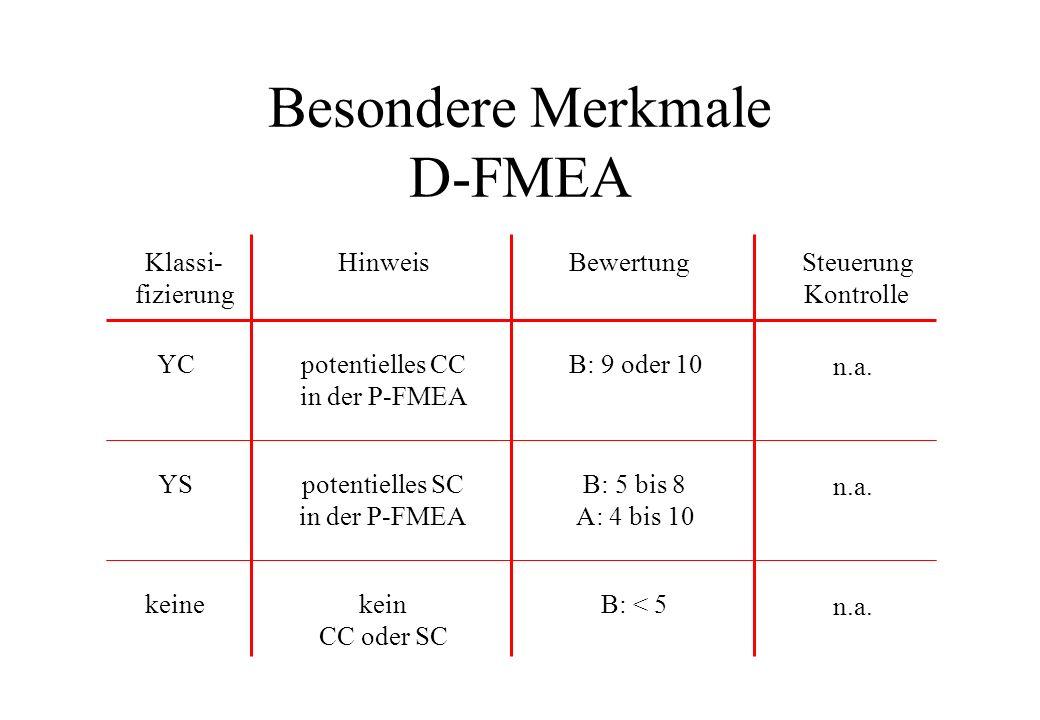Besondere Merkmale D-FMEA Klassi- fizierung HinweisBewertungSteuerung Kontrolle potentielles CC in der P-FMEA YCB: 9 oder 10 n.a. potentielles SC in d