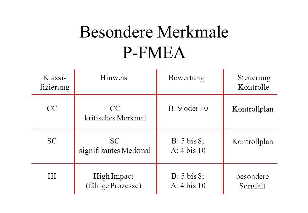 Besondere Merkmale P-FMEA Klassi- fizierung HinweisBewertungSteuerung Kontrolle CC kritisches Merkmal CCB: 9 oder 10 Kontrollplan SC signifikantes Mer