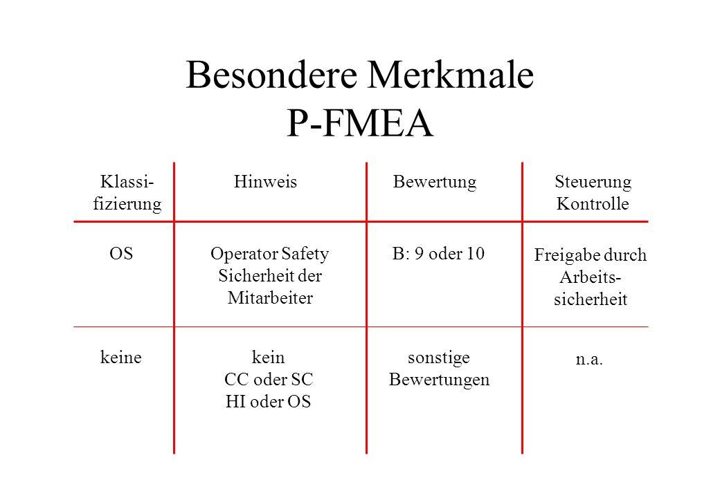 Besondere Merkmale P-FMEA Klassi- fizierung HinweisBewertungSteuerung Kontrolle Operator Safety Sicherheit der Mitarbeiter OSB: 9 oder 10 Freigabe dur