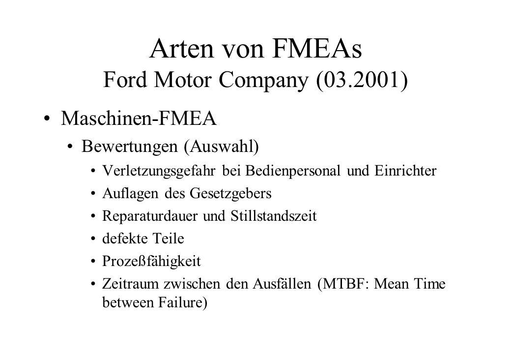 Arten von FMEAs Ford Motor Company (03.2001) Umwelt-FMEA Bewertungen (Auswahl) Verletzung von Kundenstandards Verletzung von Auflagen des Gesetzgebers Energieverbrauch und Recycling Qualität der Luft im Fahrzeug Allergien auslösende Stoffe Gewicht des Fahrzeugs (Verbrauch)