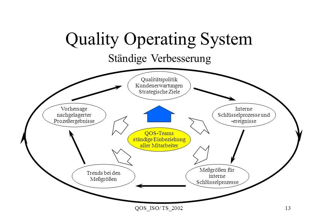 QOS_ISO/ TS_200213 Quality Operating System QOS-Teams ständige Einbeziehung aller Mitarbeiter Meßgrößen für interne Schlüsselprozesse Vorhersage nachg